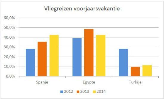 Grafiek Voorjaarsvakantie 2